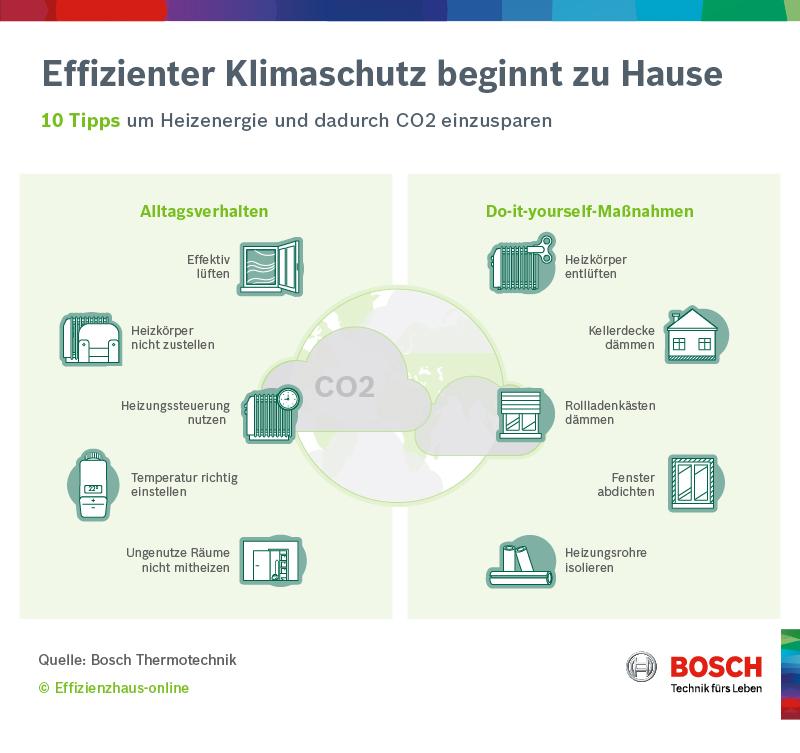 10 Tipps um CO2 einzusparen