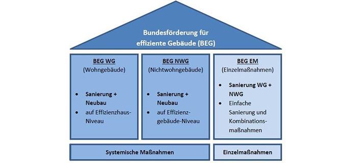 BEG-Foerderung Infografik