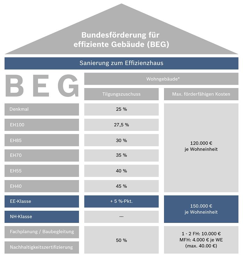 BEG-WG-Foerdergrafik-Sanierung