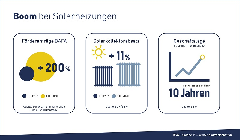 Solarthermie Boom 2020