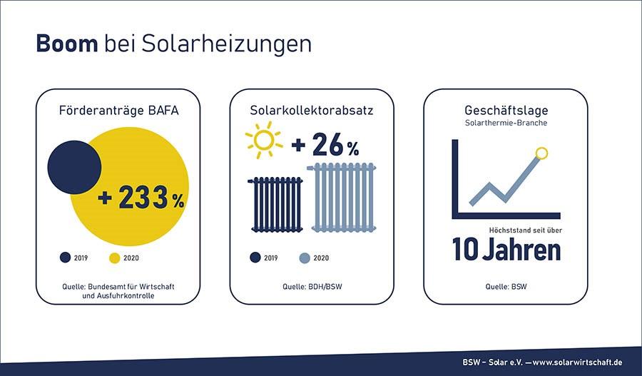 Boom bei Solarheizungen