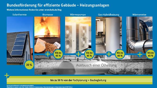 Bundesförderung Wärmeerzeuger