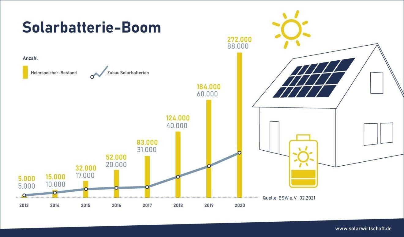 Solarbatterie-Boom Bundesverband Solarwirtschaft