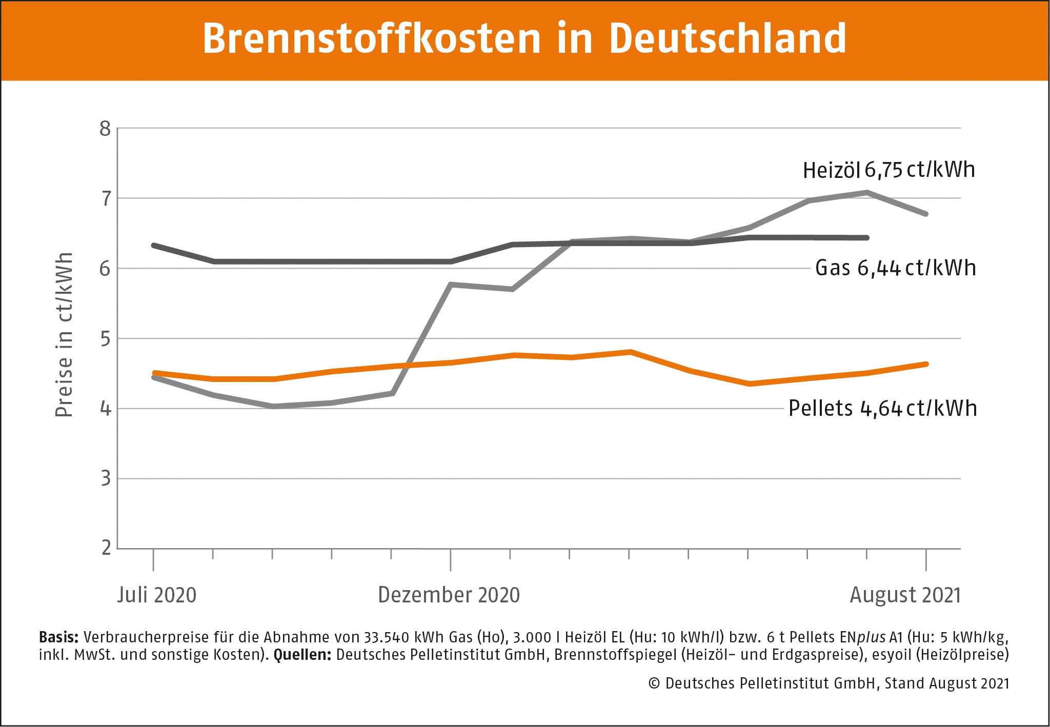 DEPI Brennstoffkosten in Deutschland August 2021