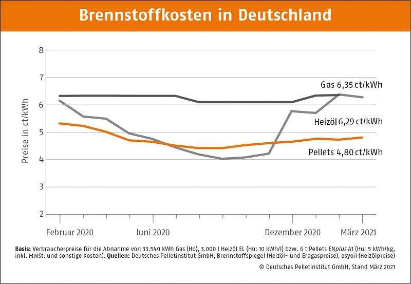 Grafik zu den Brennstoffkosten in Deutschland