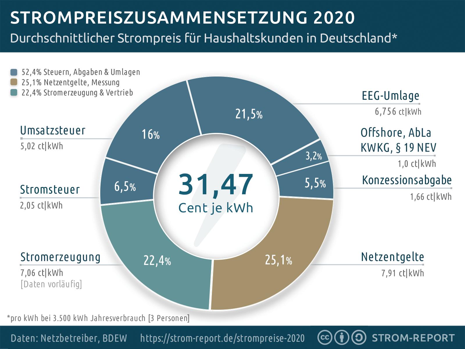 Strompreiszusammensetzung 2020