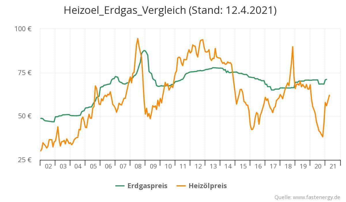 Heizoel Erdgas Vergleich, Stand 12.04
