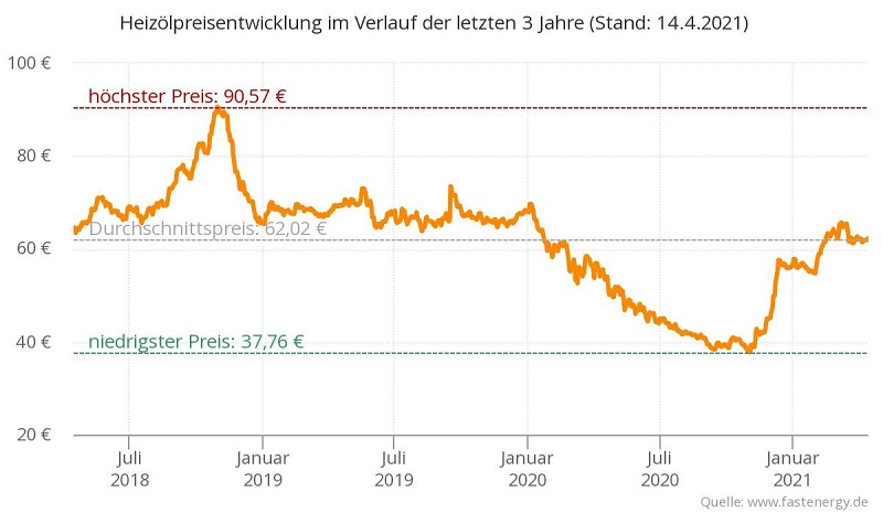 Heizölpreisentwicklung 2018 - 2021