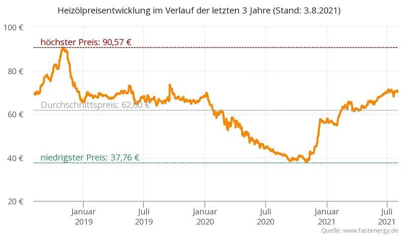 Grafik zur Heizölpreis-Entwicklung