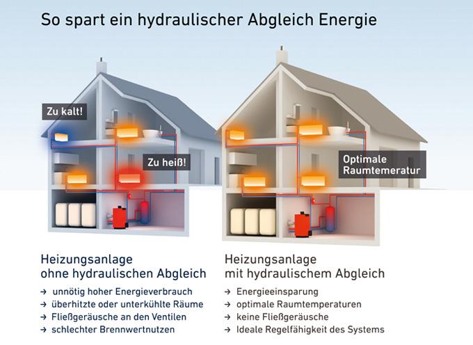 hydraulischer abgleich es steckt mehr in jeder heizung. Black Bedroom Furniture Sets. Home Design Ideas