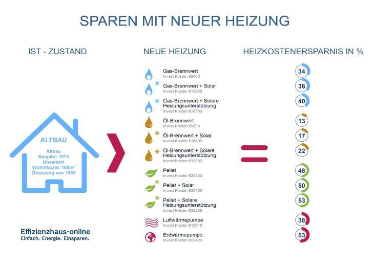 Infografik Heizung