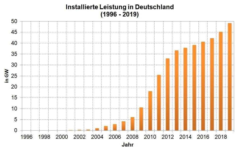 Installierte Leistung in Deutschland