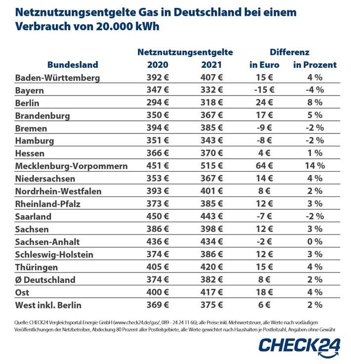 Netznutzungsentgelte Gas in Deutschland