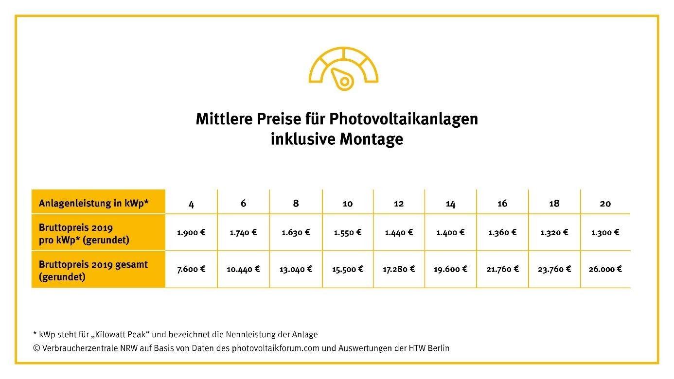 Mittlere Preise für Photovoltaikanlagen inklusive Montage