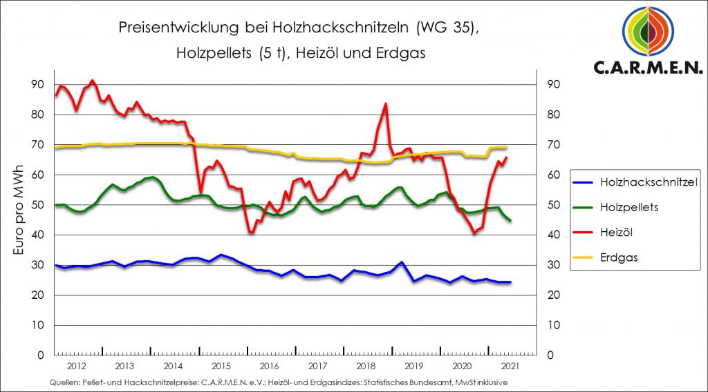 Preisentwicklung bei Holzhackschnitzeln, Holzpellets, Heizöl und Erdgass