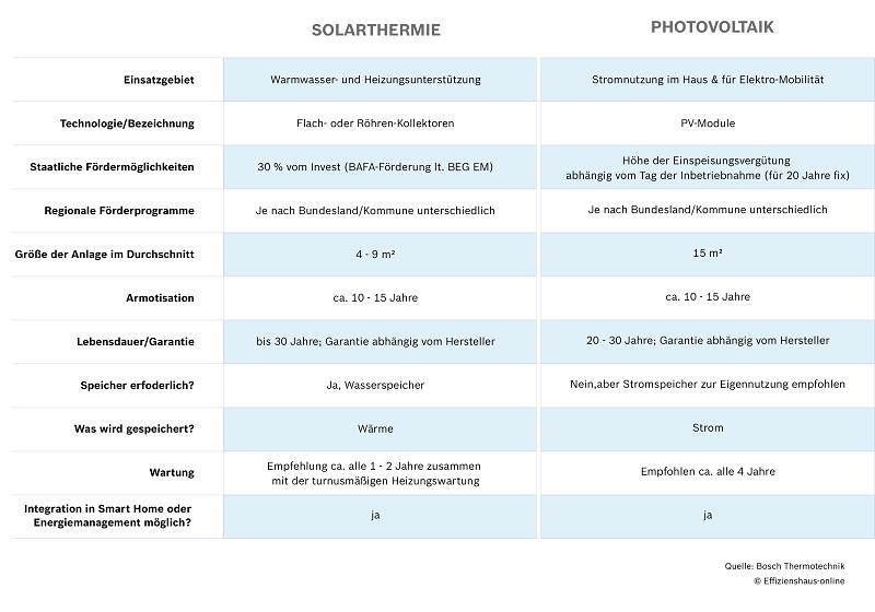 Unterschied Solarthermie und Photovoltaik
