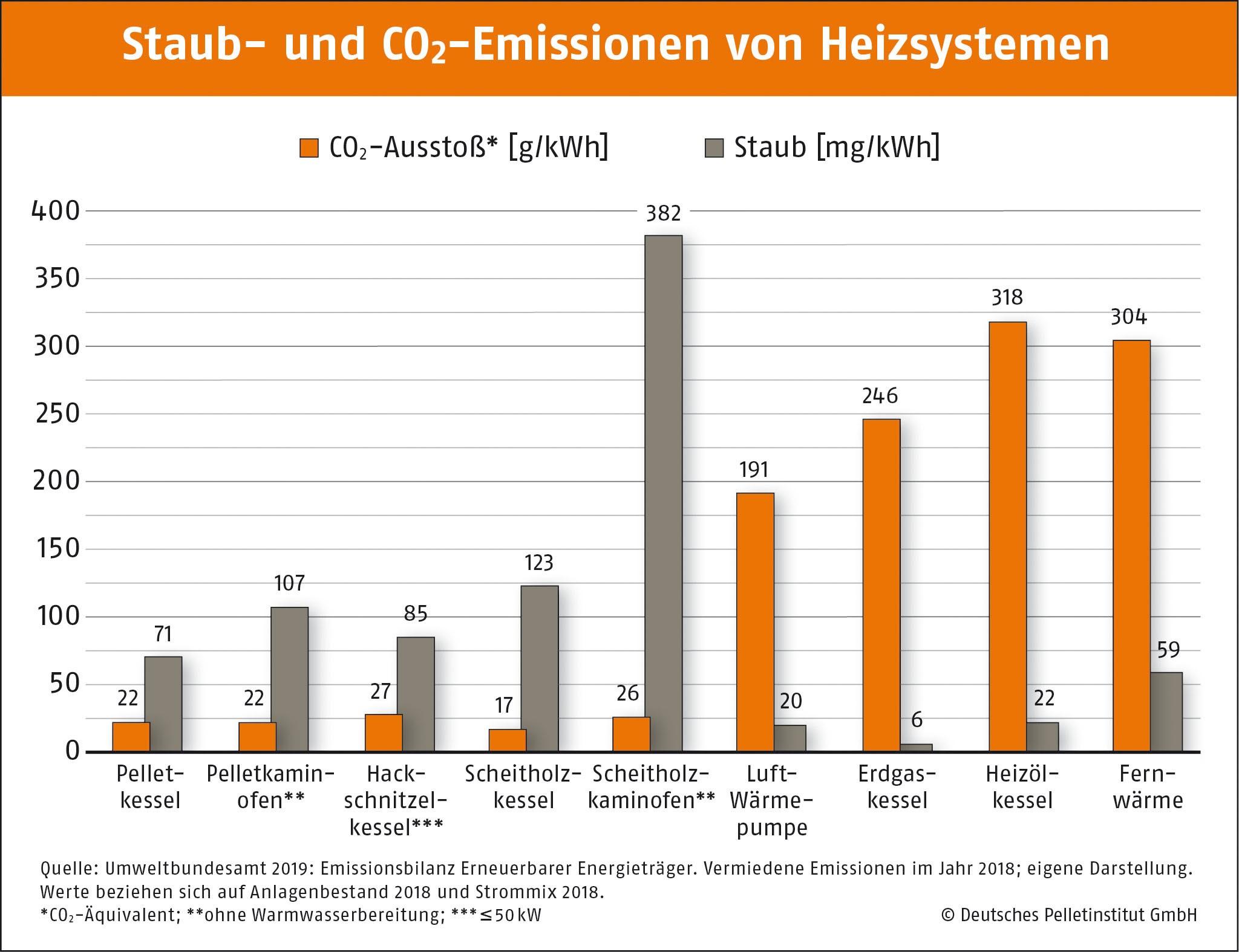 Staub und CO2 Emissionen von Heizsystemen