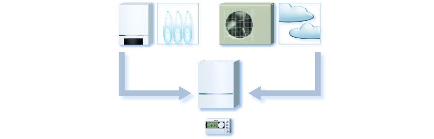 Hybrid-Wärmepumpe: Hohe Effizienz und attraktive Förderung