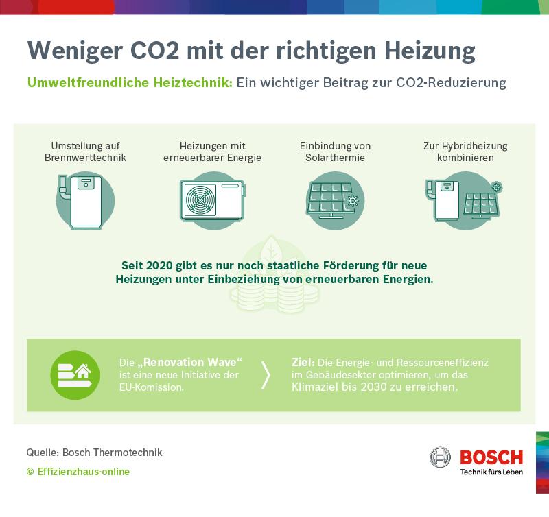 Weniger CO2 mit der richtigen Heizung