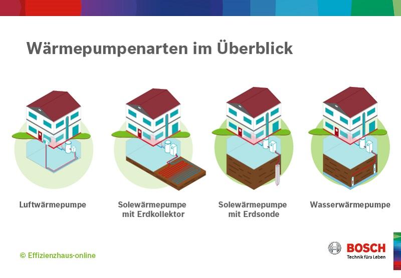 Bosch Wärmepumpenübersicht