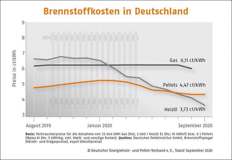 Brennstoffkosten in Deutschland im Vergleich