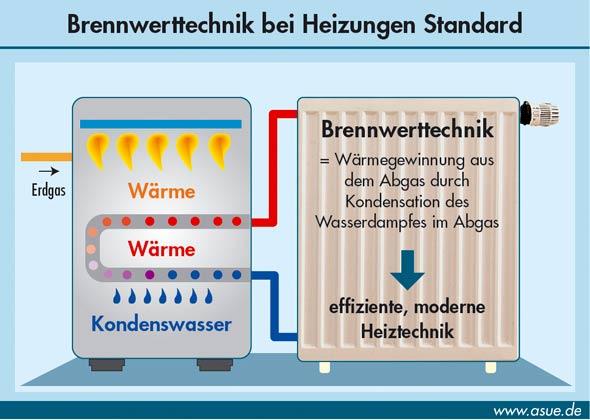 gasheizung der brennwert und heizwert im vergleich. Black Bedroom Furniture Sets. Home Design Ideas