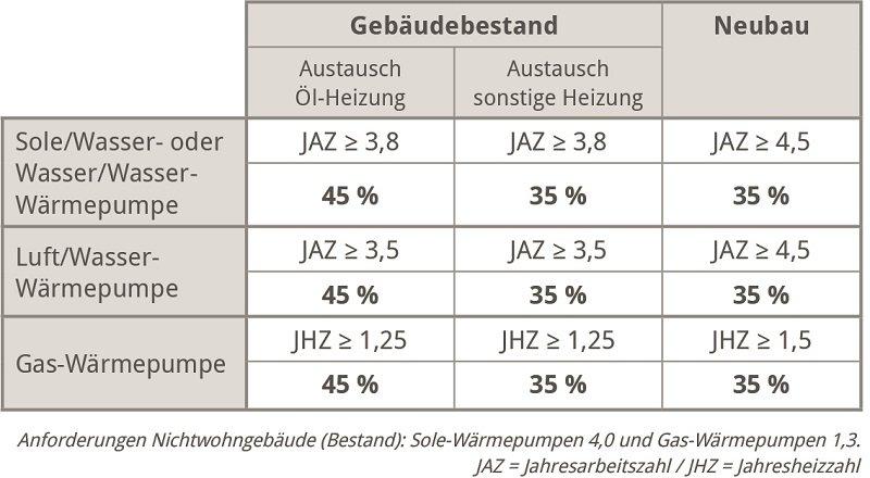 Bundesverband Wärmepumpe: Fördertabelle Bestand und Neubau