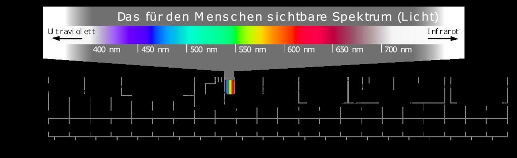 Elektromagnatisches Spektrum