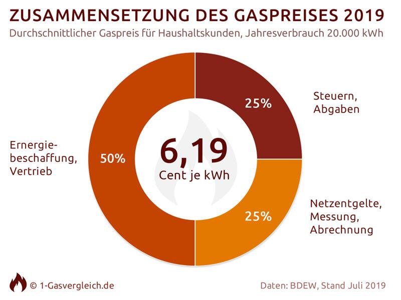 Gasvergleich 2021