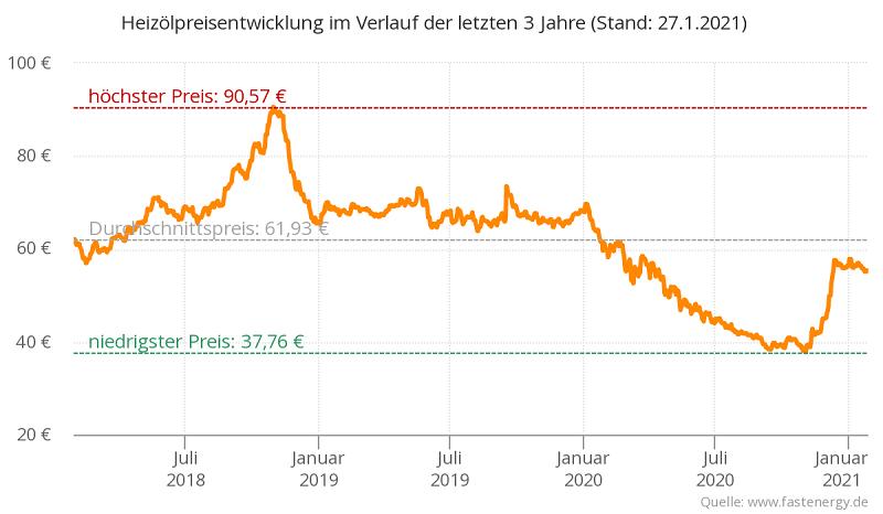 Heizölpreise Entwicklung von 2018-2021