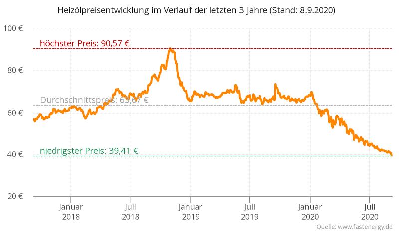 Heizoelpreisentwicklung-3-jahre