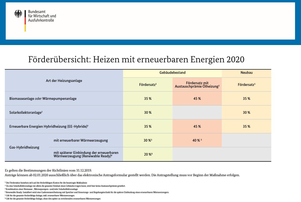 BAFA Fördermöglichkeiten 2020