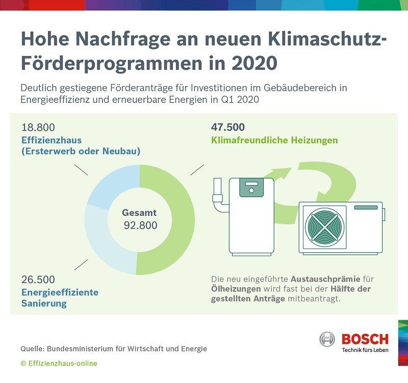 Hohe Nachfrage an neuen Klimaschutz-Förderprogrammen 2020