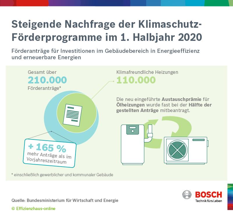 Förderung Klimaschutz 1. HJ 2020
