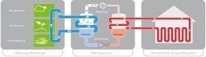 Die Luftwärmepumpe: Funktion, Vorteile und Nachteile